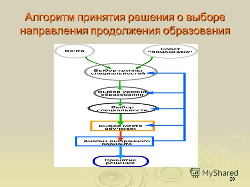 20 Алгоритм принятия решения о выборе направления продолжения образования
