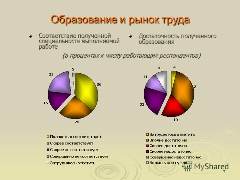 7 Образование и рынок труда (в процентах к числу работающих респондентов) Соответствие полученной специальности выполняемой работе Достаточность полученного образования