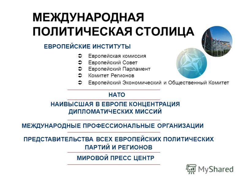 МЕЖДУНАРОДНАЯ ПОЛИТИЧЕСКАЯ СТОЛИЦА ЕВРОПЕЙСКИЕ ИНСТИТУТЫ Европейская комиссия Европейский Совет Европейский Парламент Комитет Регионов Европейский Экономический и Общественный Комитет НАТО НАИВЫСШАЯ В ЕВРОПЕ КОНЦЕНТРАЦИЯ ДИПЛОМАТИЧЕСКИХ МИССИЙ МЕЖДУН