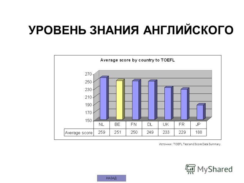 УРОВЕНЬ ЗНАНИЯ АНГЛИЙСКОГО Источник : TOEFL Test and Score Data Summary НАЗАД