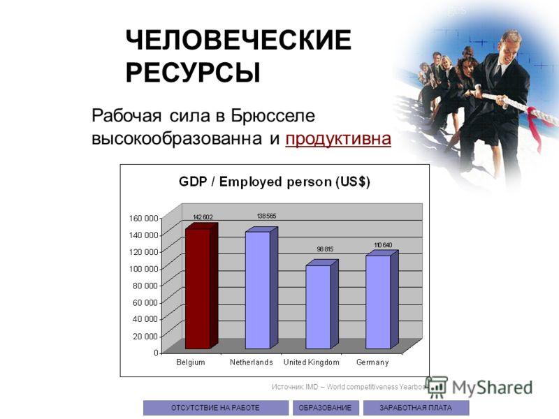 ЧЕЛОВЕЧЕСКИЕ РЕСУРСЫ Рабочая сила в Брюсселе высокообразованна и продуктивна Источник: IMD – World competitiveness Yearbook ОТСУТСТВИЕ НА РАБОТЕ ОБРАЗОВАНИЕЗАРАБОТНАЯ ПЛАТА