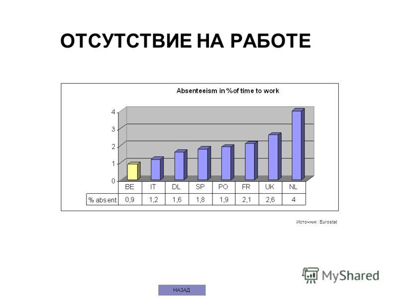 ОТСУТСТВИЕ НА РАБОТЕ Источник : Eurostat НАЗАД