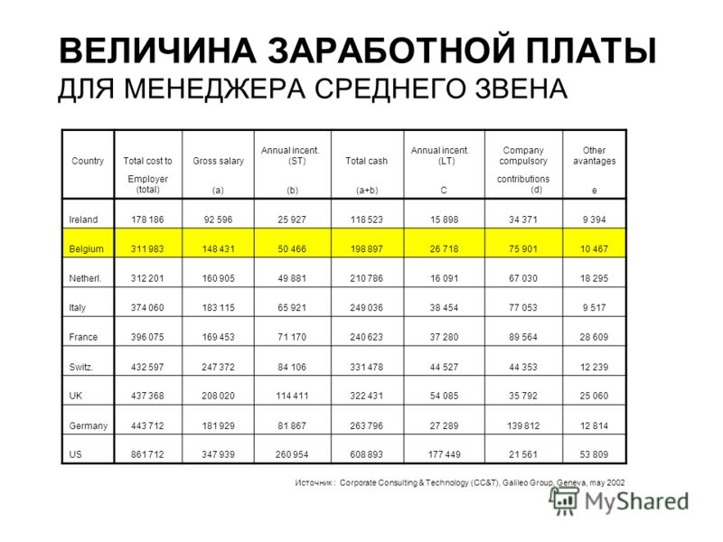 ВЕЛИЧИНА ЗАРАБОТНОЙ ПЛАТЫ ДЛЯ МЕНЕДЖЕРА СРЕДНЕГО ЗВЕНА CountryTotal cost toGross salary Annual incent. (ST)Total cash Annual incent. (LT) Company compulsory Other avantages Employer (total)(a)(b)(a+b)C contributions (d)e Ireland178 18692 59625 927118