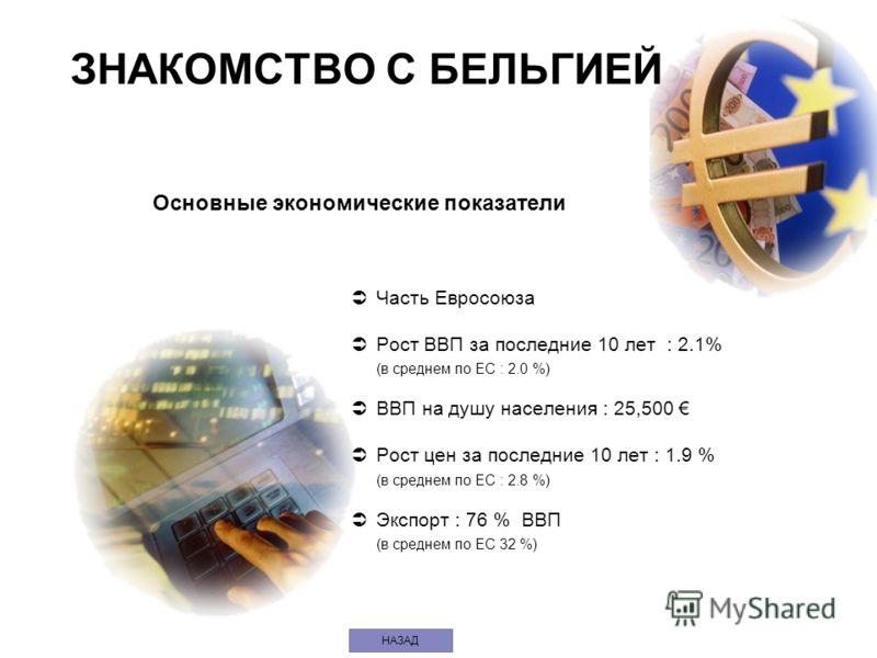 НАЗАД Часть Евросоюза Рост ВВП за последние 10 лет : 2.1% (в среднем по EС : 2.0 %) ВВП на душу населения : 25,500 Рост цен за последние 10 лет : 1.9 % (в среднем по EС : 2.8 %) Экспорт : 76 % ВВП (в среднем по EС 32 %) ЗНАКОМСТВО С БЕЛЬГИЕЙ Основные