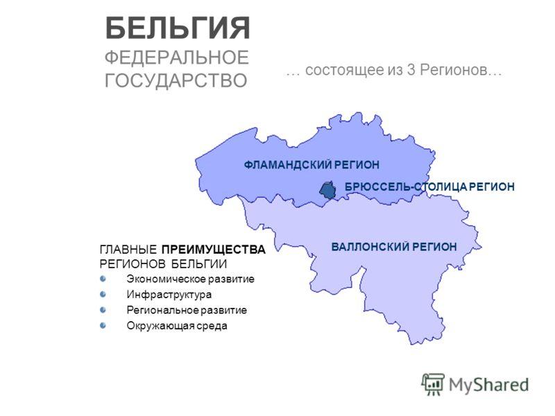 БЕЛЬГИЯ ФЕДЕРАЛЬНОЕ ГОСУДАРСТВО … состоящее из 3 Регионов… ГЛАВНЫЕ ПРЕИМУЩЕСТВА РЕГИОНОВ БЕЛЬГИИ Экономическое развитие Инфраструктура Региональное развитие Окружающая среда ФЛАМАНДСКИЙ РЕГИОН ВАЛЛОНСКИЙ РЕГИОН БРЮССЕЛЬ-СТОЛИЦА РЕГИОН
