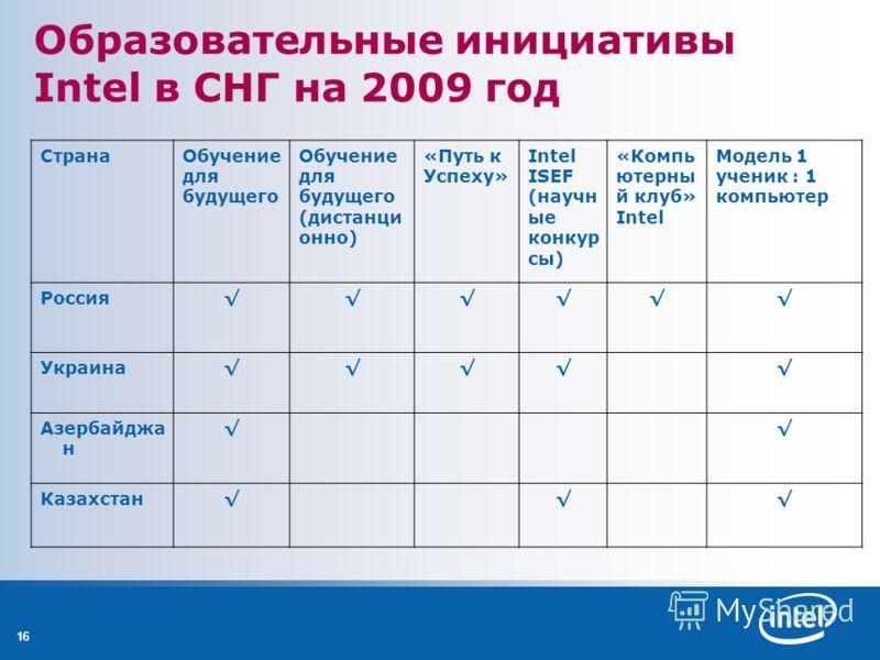 16 Образовательные инициативы Intel в СНГ на 2009 год СтранаОбучение для будущего Обучение для будущего (дистанци онно) «Путь к Успеху» Intel ISEF (научн ые конкур сы) «Компь ютерны й клуб» Intel Модель 1 ученик : 1 компьютер Россия Украина Азербайдж