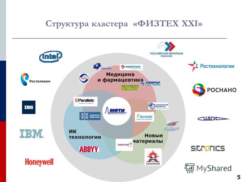 Структура кластера «ФИЗТЕХ XXI» Новые материалы ИК технологии Медицина и фармацевтика 5