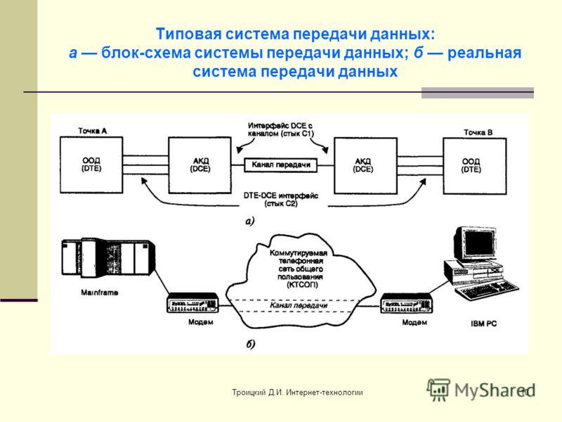 Троицкий Д.И. Интернет-технологии10 Типовая система передачи данных: а блок-схема системы передачи данных; б реальная система передачи данных