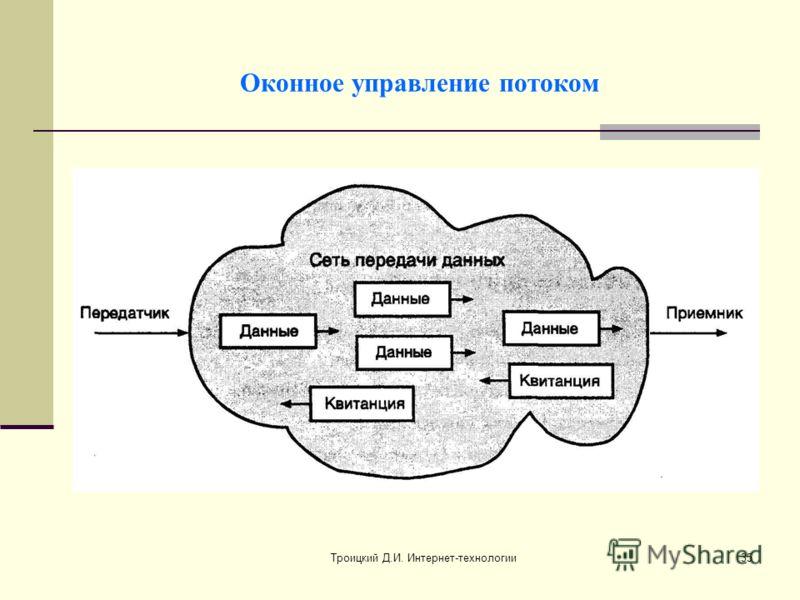 Троицкий Д.И. Интернет-технологии35 Оконное управление потоком