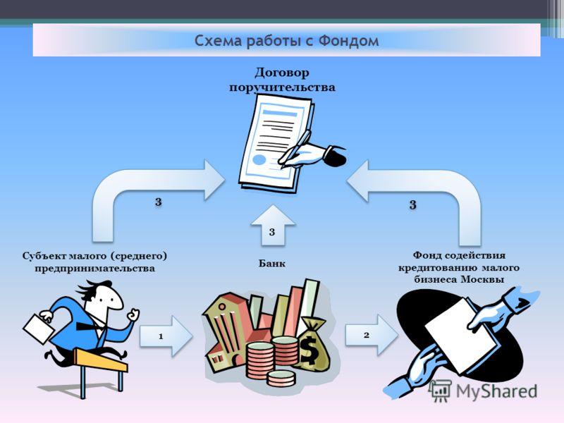 Схема работы с Фондом 1 1 2 2 3 3 3 3 3 3 Субъект малого (среднего) предпринимательства Банк Фонд содействия кредитованию малого бизнеса Москвы Договор поручительства