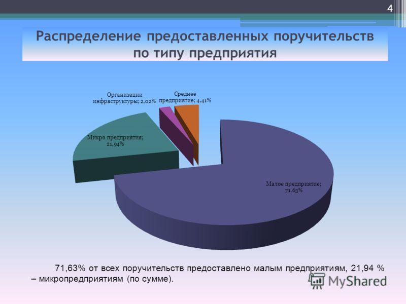 Распределение предоставленных поручительств по типу предприятия 4 71,63% от всех поручительств предоставлено малым предприятиям, 21,94 % – микропредприятиям (по сумме).