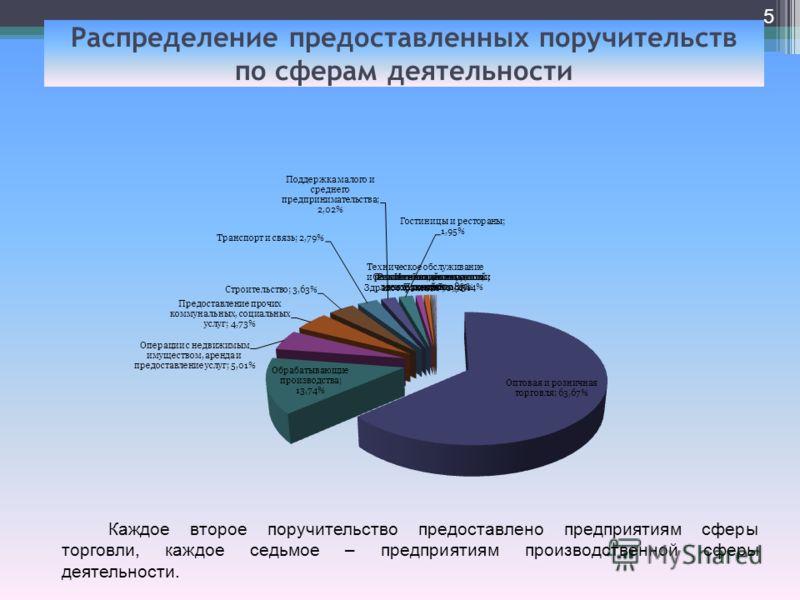 Распределение предоставленных поручительств по сферам деятельности 5 Каждое второе поручительство предоставлено предприятиям сферы торговли, каждое седьмое – предприятиям производственной сферы деятельности.