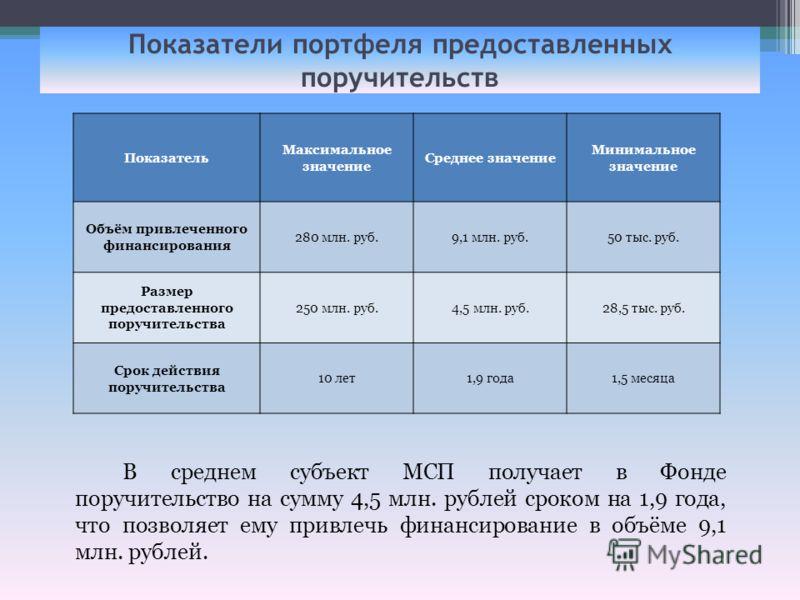 Средние показатели Показатели портфеля предоставленных поручительств В среднем субъект МСП получает в Фонде поручительство на сумму 4,5 млн. рублей сроком на 1,9 года, что позволяет ему привлечь финансирование в объёме 9,1 млн. рублей. Показатель Мак