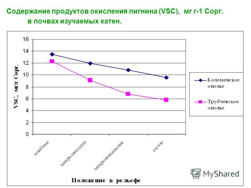 Содержание продуктов окисления лигнина (VSC), мг г-1 Сорг. в почвах изучаемых катен.