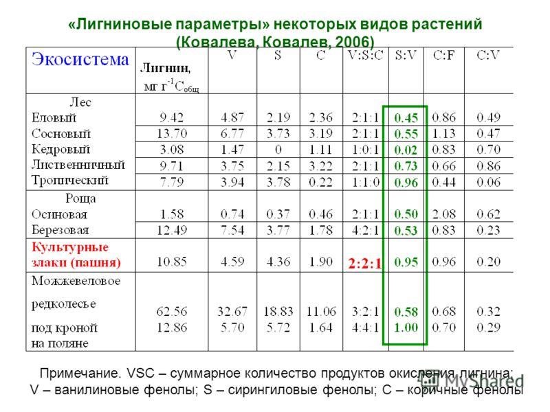 «Лигниновые параметры» некоторых видов растений (Ковалева, Ковалев, 2006) Примечание. VSC – суммарное количество продуктов окисления лигнина; V – ванилиновые фенолы; S – сирингиловые фенолы; C – коричные фенолы