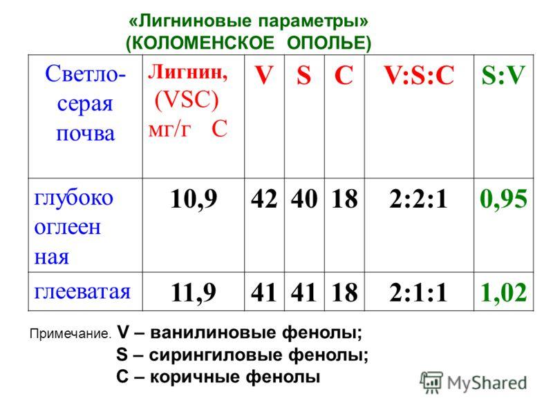 «Лигниновые параметры» (КОЛОМЕНСКОЕ ОПОЛЬЕ) Примечание. V – ванилиновые фенолы; S – сирингиловые фенолы; C – коричные фенолы Светло- серая почва Лигнин, (VSC) мг/г С VSCV:S:CV:S:CS:V глубоко оглеен ная 10,94240182:2:10,95 глееватая 11,941 182:1:11,02