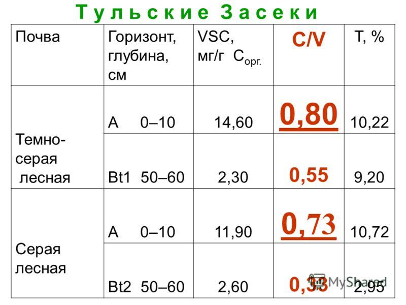 Т у л ь с к и е З а с е к и ПочваГоризонт, глубина, см VSC, мг/г С орг. C/V Т, % Темно- серая лесная А 0–1014,60 0,80 10,22 Bt1 50–602,30 0,55 9,20 Серая лесная А 0–1011,90 0, 73 10,72 Bt2 50–602,60 0,33 2,95