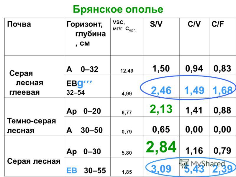 ПочваГоризонт, глубина, см VSC, мг/г С орг. S/VC/VC/FC/F Серая лесная глеевая А 0–32 12,49 1,500,940,83 ЕВ g׳׳׳ 32–54 4,99 2,461,491,68 Темно-серая лесная Ар 0–20 6,77 2,13 1,410,88 А 30–50 0,79 0,650,00 Серая лесная Ар 0–30 5,80 2,84 1,160,79 EB 30–