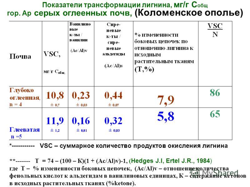 Показатели трансформации лигнина, мг/г С общ гор. Ар серых оглеенных почв, (Коломенское ополье) *----------- VSC – суммарное количество продуктов окисления лигнина **------- Т = 74 – (100 – К)(1 + (Ac/Al)v)-1, ( Hedges J.I, Ertel J.R., 1984) где Т –