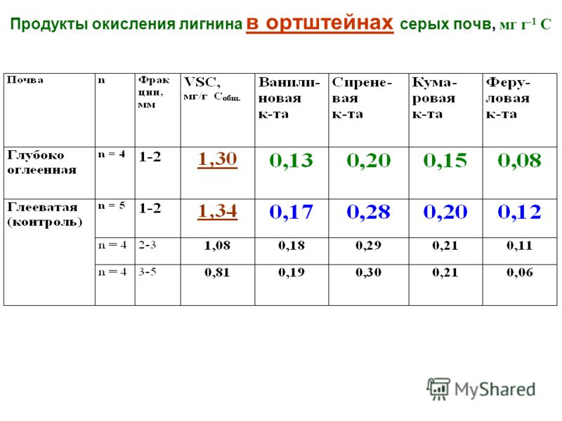 Продукты окисления лигнина в ортштейнах серых почв, мг г -1 С