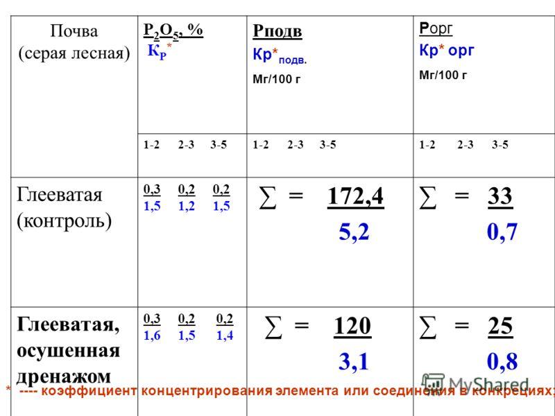 Почва (серая лесная) P 2 O 5, % К P * Рподв Кр* подв. Мг/100 г Рорг Кр* орг Мг/100 г 1-2 2-3 3-5 Глееватая (контроль) 0,3 0,2 0,2 1,5 1,2 1,5 = 172,4 5,2 = 33 0,7 Глееватая, осушенная дренажом 0,3 0,2 0,2 1,6 1,5 1,4 = 120 3,1 = 25 0,8 * ---- коэффиц