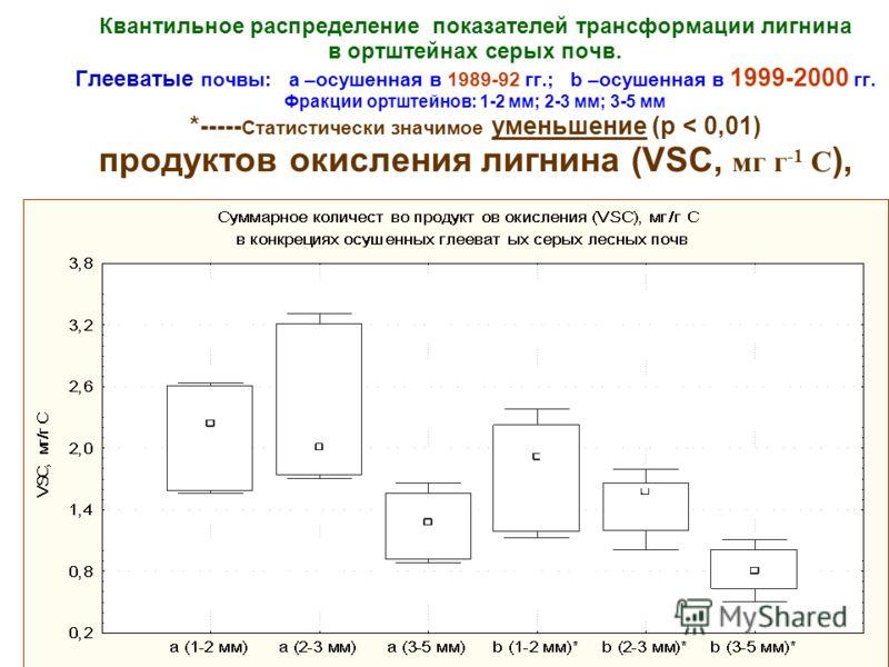 Квантильное распределение показателей трансформации лигнина в ортштейнах серых почв. Глееватые почвы: а –осушенная в 1989-92 гг.; b –осушенная в 1999-2000 гг. Фракции ортштейнов: 1-2 мм; 2-3 мм; 3-5 мм *----- Статистически значимое уменьшение (р < 0,