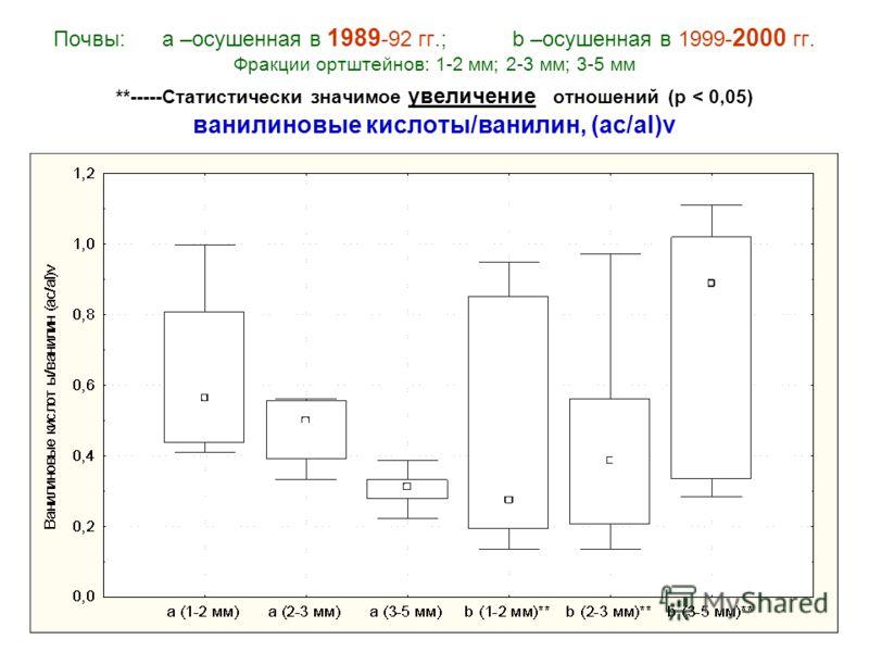 Почвы: а –осушенная в 1989 -92 гг.; b –осушенная в 1999- 2000 гг. Фракции ортштейнов: 1-2 мм; 2-3 мм; 3-5 мм **-----Статистически значимое увеличение отношений (р < 0,05) ванилиновые кислоты/ванилин, (ac/al)v