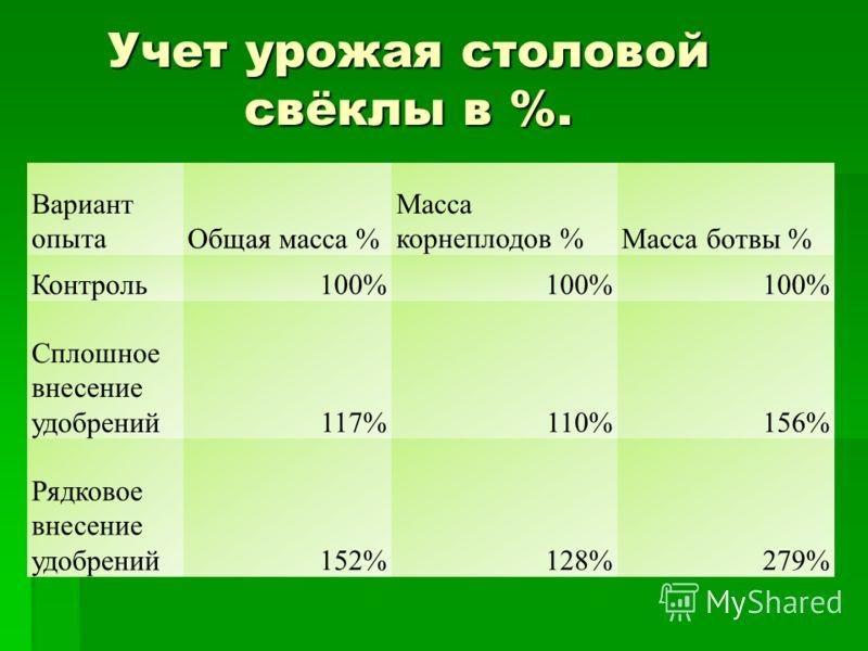 Учет урожая столовой свёклы в %. Вариант опытаОбщая масса % Масса корнеплодов %Масса ботвы % Контроль100% Сплошное внесение удобрений117%110%156% Рядковое внесение удобрений152%128%279%