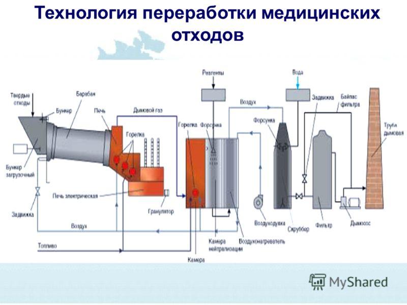 Технология переработки медицинских отходов