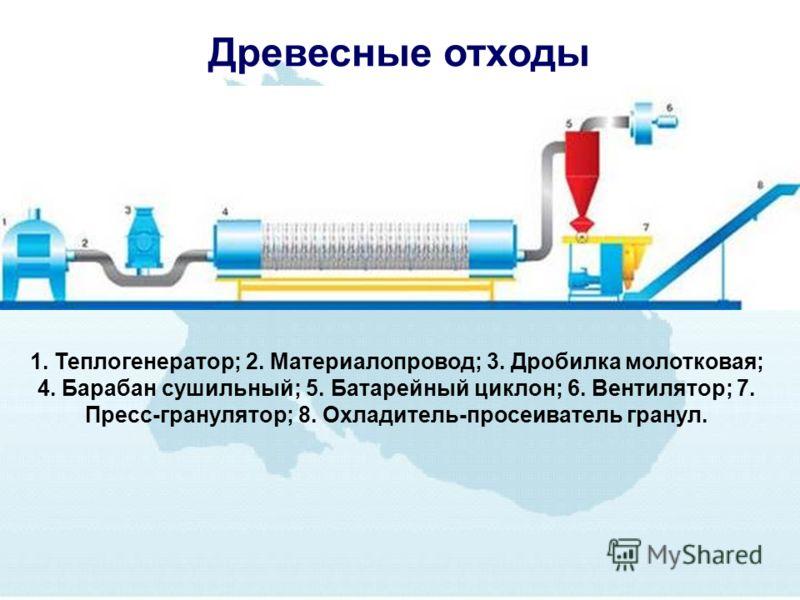 Древесные отходы 1. Теплогенератор; 2. Материалопровод; 3. Дробилка молотковая; 4. Барабан сушильный; 5. Батарейный циклон; 6. Вентилятор; 7. Пресс-гранулятор; 8. Охладитель-просеиватель гранул.