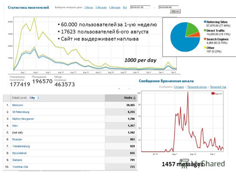 60.000 пользователей за 1-ую неделю 17623 пользователей 6-ого августа Сайт не выдерживает наплыва 1457 messages 1000 per day