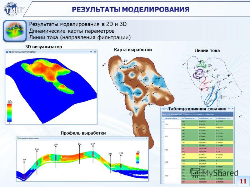 Результаты моделирования в 2D и 3D Динамические карты параметров Линии тока (направления фильтрации) Карта выработки Линии тока 3D визуализатор Профиль выработки Таблица влияния скважин