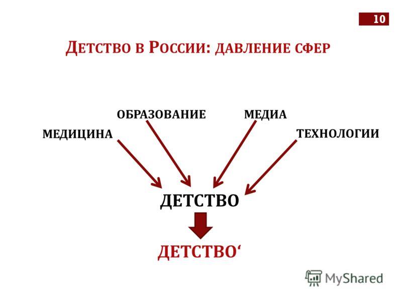 10 Д ЕТСТВО В Р ОССИИ : ДАВЛЕНИЕ СФЕР ДЕТСТВО МЕДИЦИНА ОБРАЗОВАНИЕМЕДИА ТЕХНОЛОГИИ ДЕТСТВО