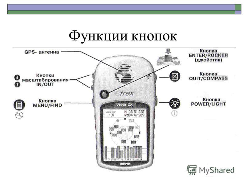 Функции кнопок
