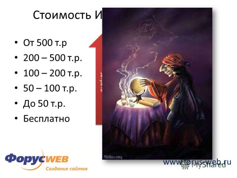 www.forus-web.ru Стоимость Интернет-Магазина От 500 т.р 200 – 500 т.р. 100 – 200 т.р. 50 – 100 т.р. До 50 т.р. Бесплатно Функциональность Затраты Риски
