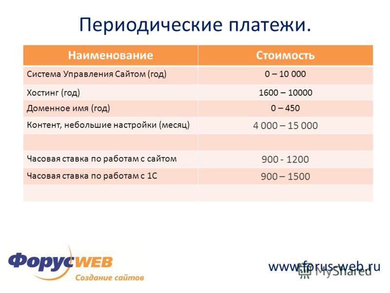 www.forus-web.ru НаименованиеСтоимость Система Управления Сайтом (год)0 – 10 000 Хостинг (год)1600 – 10000 Доменное имя (год)0 – 450 Контент, небольшие настройки (месяц) 4 000 – 15 000 Часовая ставка по работам с сайтом 900 - 1200 Часовая ставка по р