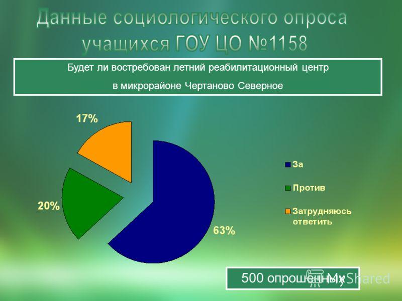 500 опрошенных Будет ли востребован летний реабилитационный центр в микрорайоне Чертаново Северное