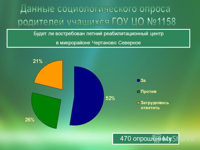 Будет ли востребован летний реабилитационный центр в микрорайоне Чертаново Северное 470 опрошенных