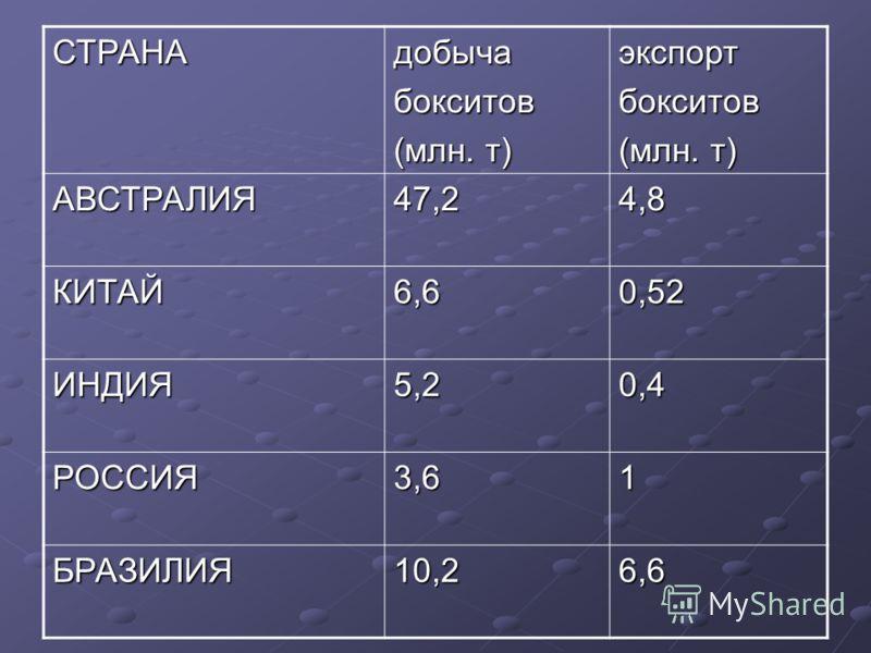 СТРАНАдобычабокситов экспортбокситов АВСТРАЛИЯ47,24,8 КИТАЙ6,60,52 ИНДИЯ5,20,4 РОССИЯ3,61 БРАЗИЛИЯ10,26,6