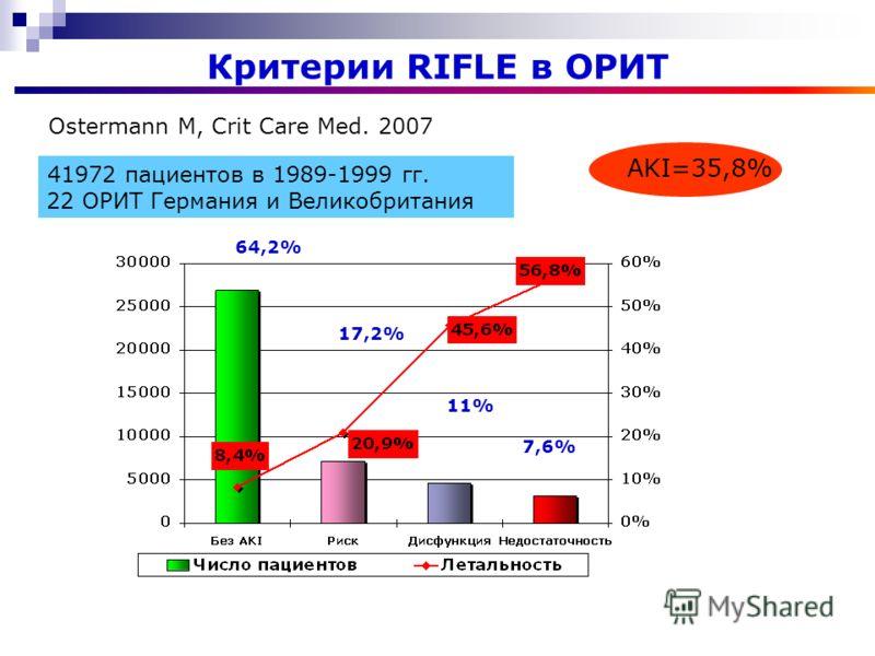 Критерии RIFLE в ОРИТ 41972 пациентов в 1989-1999 гг. 22 ОРИТ Германия и Великобритания Ostermann M, Crit Care Med. 2007 AKI=35,8% 64,2% 17,2% 11% 7,6%