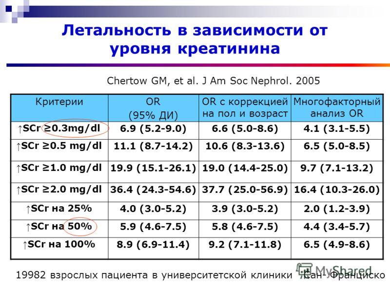 Летальность в зависимости от уровня креатинина КритерииОR (95% ДИ) ОR с коррекцией на пол и возраст Многофакторный анализ ОR SCr 0.3mg/dl6.9 (5.2-9.0)6.6 (5.0-8.6)4.1 (3.1-5.5) SCr 0.5 mg/dl11.1 (8.7-14.2)10.6 (8.3-13.6)6.5 (5.0-8.5) SCr 1.0 mg/dl19.