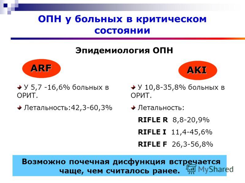 Эпидемиология ОПН ОПН у больных в критическом состоянии ARF AKI У 5,7 -16,6% больных в ОРИТ. Летальность:42,3-60,3% У 10,8-35,8% больных в ОРИТ. Летальность: RIFLE R 8,8-20,9% RIFLE I 11,4-45,6% RIFLE F 26,3-56,8% Возможно почечная дисфункция встреча