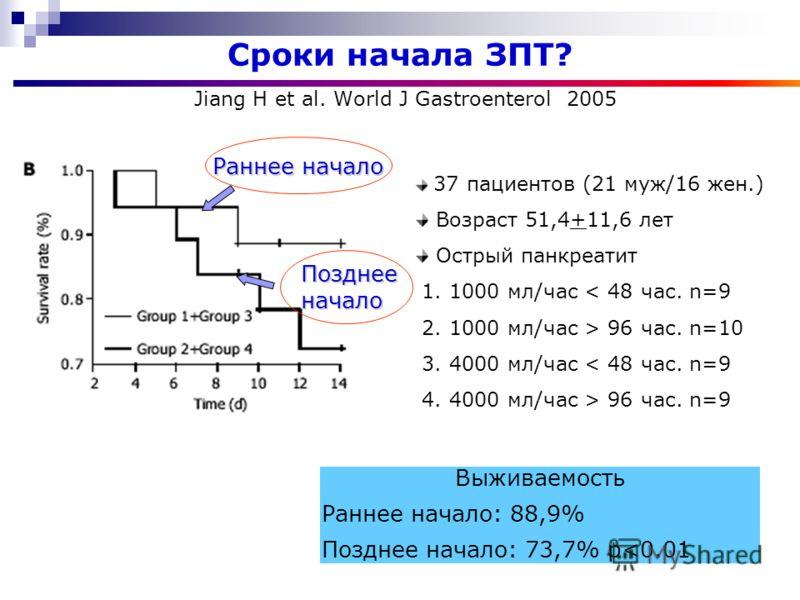 Сроки начала ЗПТ? 37 пациентов (21 муж/16 жен.) Возраст 51,4+11,6 лет Острый панкреатит 1. 1000 мл/час < 48 час. n=9 2. 1000 мл/час > 96 час. n=10 3. 4000 мл/час < 48 час. n=9 4. 4000 мл/час > 96 час. n=9 Выживаемость Раннее начало: 88,9% Позднее нач