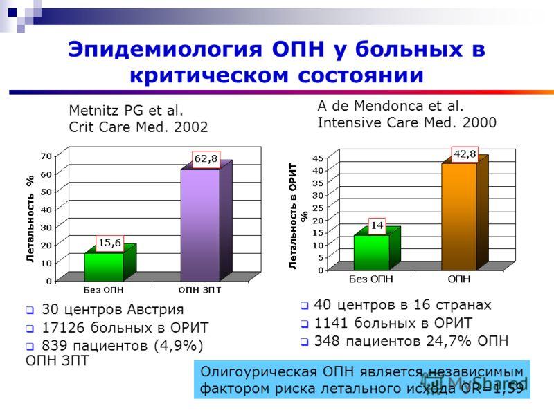 Эпидемиология ОПН у больных в критическом состоянии 40 центров в 16 странах 1141 больных в ОРИТ 348 пациентов 24,7% ОПН Олигоурическая ОПН является независимым фактором риска летального исхода OR=1,59 A de Mendonca et al. Intensive Care Med. 2000 Met