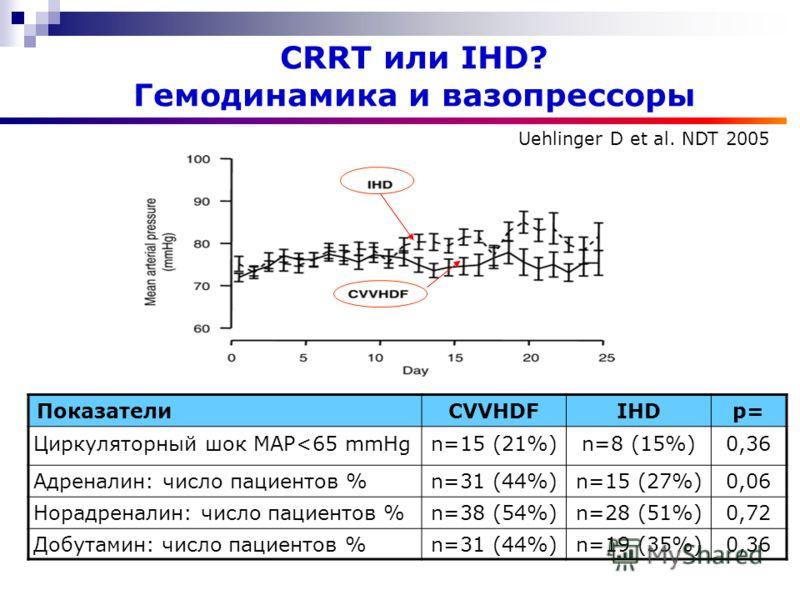 CRRT или IHD? Гемодинамика и вазопрессоры ПоказателиCVVHDFIHDр= Циркуляторный шок MAP