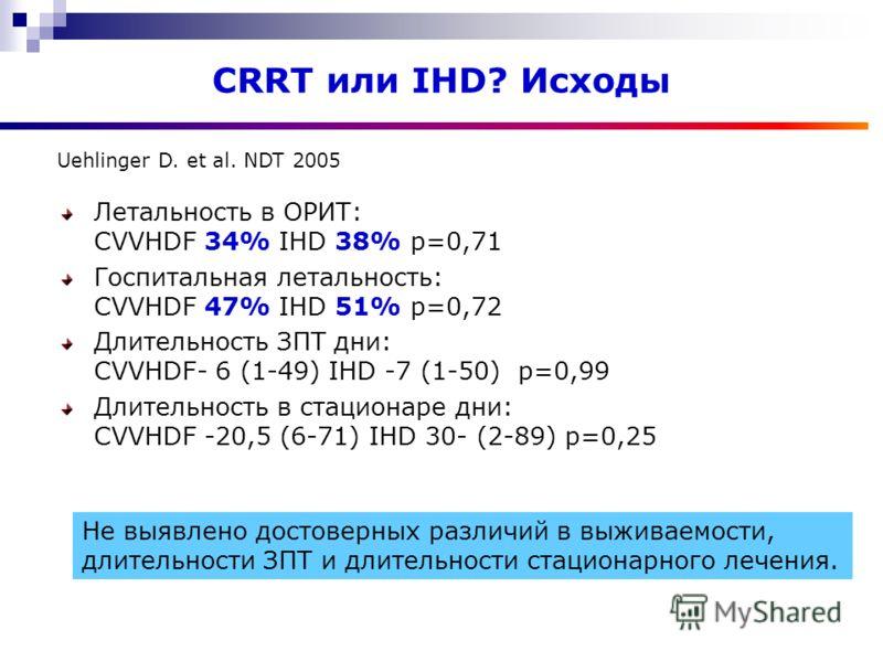 CRRT или IHD? Исходы Летальность в ОРИТ: CVVHDF 34% IHD 38% р=0,71 Госпитальная летальность: CVVHDF 47% IHD 51% р=0,72 Длительность ЗПТ дни: CVVHDF- 6 (1-49) IHD -7 (1-50) р=0,99 Длительность в стационаре дни: CVVHDF -20,5 (6-71) IHD 30- (2-89) р=0,2