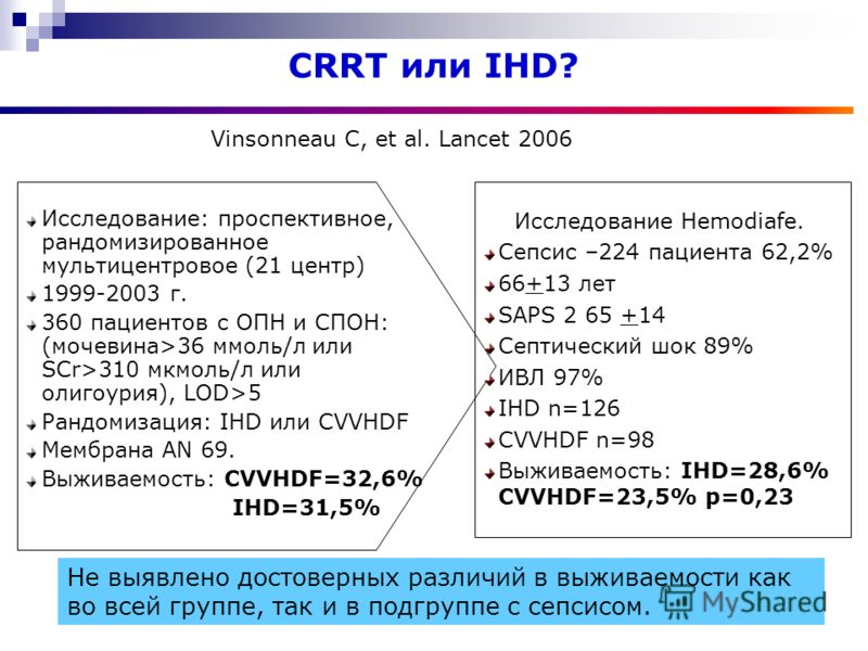 CRRT или IHD? Исследование: проспективное, рандомизированное мультицентровое (21 центр) 1999-2003 г. 360 пациентов с ОПН и СПОН: (мочевина>36 ммоль/л или SCr>310 мкмоль/л или олигоурия), LOD>5 Рандомизация: IHD или CVVHDF Мембрана AN 69. Выживаемость