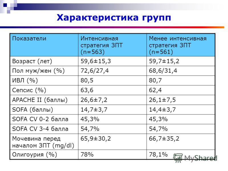 Характеристика групп ПоказателиИнтенсивная стратегия ЗПТ (n=563) Менее интенсивная стратегия ЗПТ (n=561) Возраст (лет)59,6±15,359,7±15,2 Пол муж/жен (%)72,6/27,468,6/31,4 ИВЛ (%)80,580,7 Сепсис (%)63,662,4 APACHE II (баллы)26,6±7,226,1±7,5 SOFA (балл