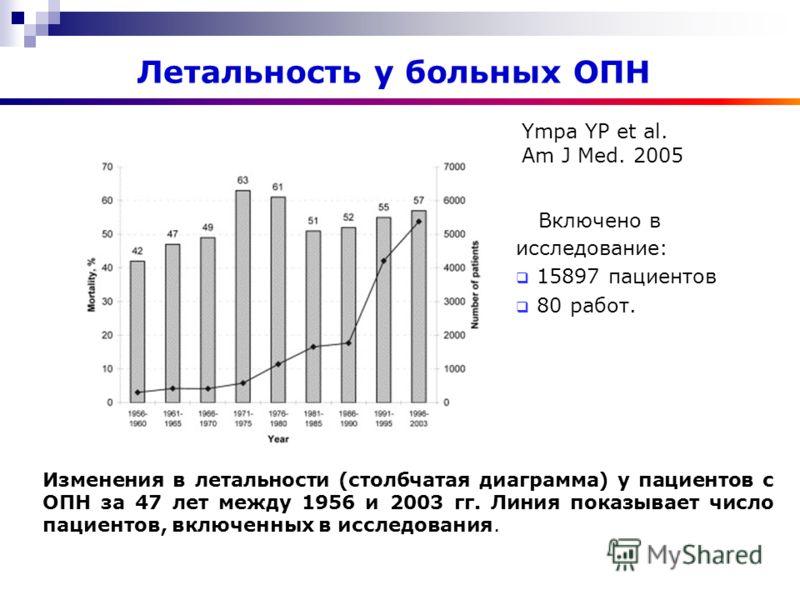 Включено в исследование: 15897 пациентов 80 работ. Изменения в летальности (столбчатая диаграмма) у пациентов с ОПН за 47 лет между 1956 и 2003 гг. Линия показывает число пациентов, включенных в исследования. Ympa YP et al. Am J Med. 2005 Летальность