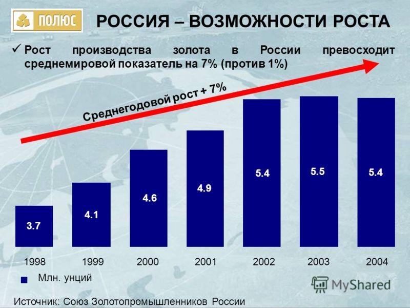 РОССИЯ – ВОЗМОЖНОСТИ РОСТА Рост производства золота в России превосходит среднемировой показатель на 7% (против 1%) 3.7 4.1 4.6 4.9 5.4 5.5 5.4 1998199920002001200220032004 Млн. унций Среднегодовой рост + 7% Источник: Союз Золотопромышленников России
